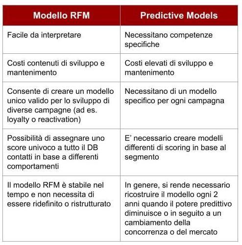 Modello RFM VS Predictive Models