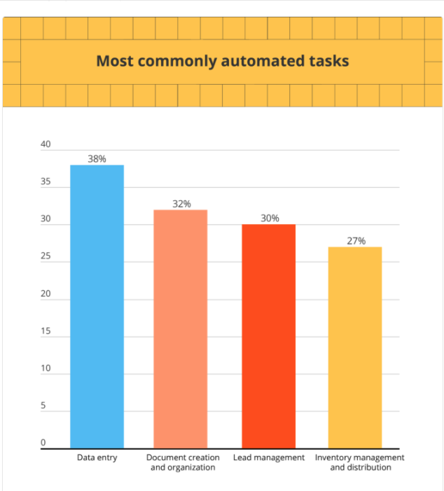 Zapier  2021 state of business automation